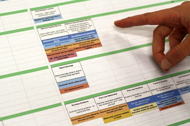A hand pointing at a service landscape map around starting a business