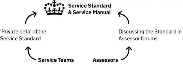 A diagramme with two forks: Service teams to 'Private beta' of the service standard; and assessor discussing the standard in assessor forums – both forks leading to 'Service Standard and Service Manual'