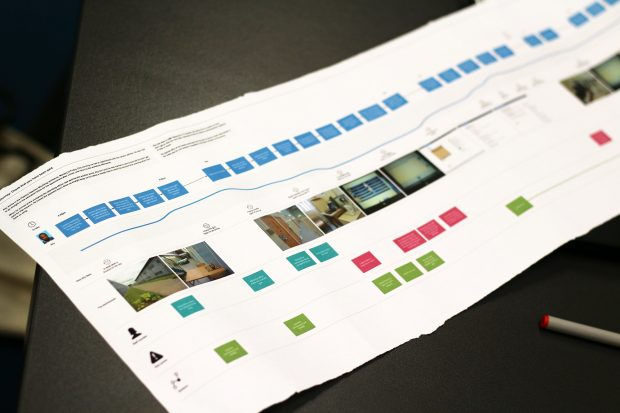 A printout of a visual user research map with various steps, an emotional curve and photographs depicting what the user saw and experienced