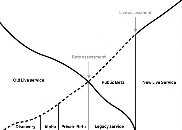 Diagram of transitioning from an old live service to a new live service through the various development phases: discovery, alpha, private beta, public beta including beta and live assessment