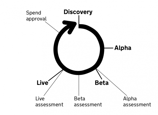 Spiral diagram depicting the discover alpha beta live phases of a service development process