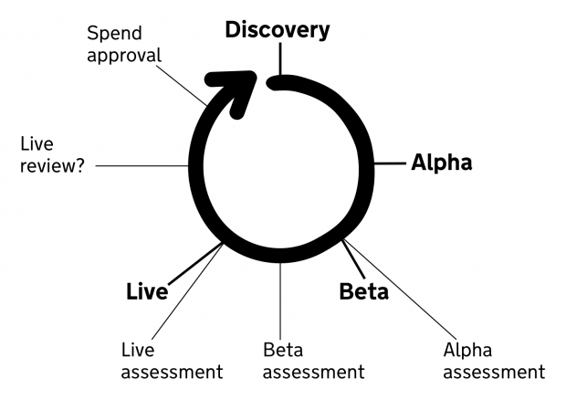 Spiral diagram of the service development cycle including discovery, alpha, beta, live phase – including the additional intervention 'live review' with a question mark