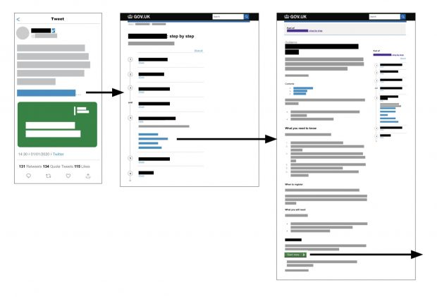 An abstracted example of demonstrating a real user journey: a post on social media leads a user to a step by step guide on GOV.UK that leads to a government service start page