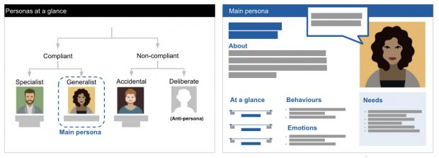 A two-part overview of design personas: one overview of different user types including users who are compliant and non-compliant – a compliant specialist, a generalist, an accidentially non-compliant users and a deliberately non-compliant user; the main persona, a generalist, is described in further detail including their behaviours, emotions, and needs