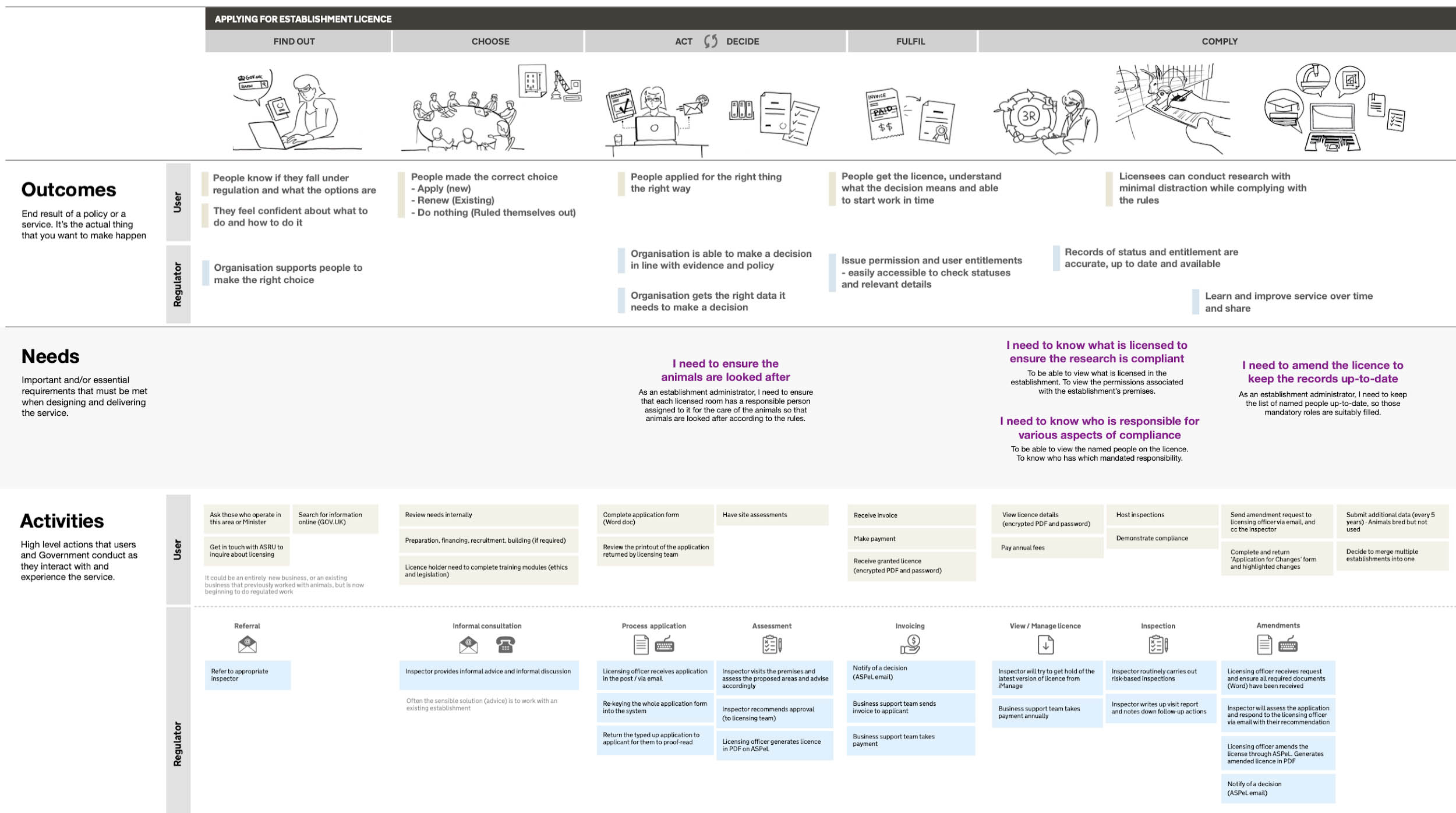 Service map: reimagining the new licensing service